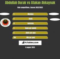 Abdullah Durak vs Atakan Akkaynak h2h player stats