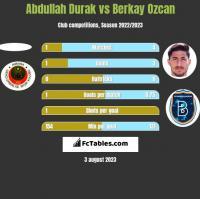 Abdullah Durak vs Berkay Ozcan h2h player stats