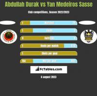Abdullah Durak vs Yan Medeiros Sasse h2h player stats