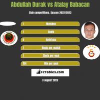 Abdullah Durak vs Atalay Babacan h2h player stats