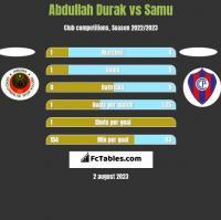 Abdullah Durak vs Samu h2h player stats