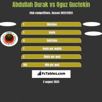 Abdullah Durak vs Oguz Guctekin h2h player stats