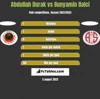 Abdullah Durak vs Bunyamin Balci h2h player stats