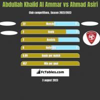 Abdullah Khalid Al Ammar vs Ahmad Asiri h2h player stats