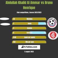 Abdullah Khalid Al Ammar vs Bruno Henrique h2h player stats