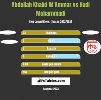 Abdullah Khalid Al Ammar vs Hadi Mohammadi h2h player stats
