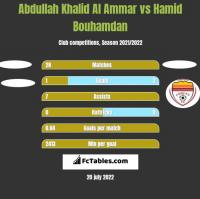 Abdullah Khalid Al Ammar vs Hamid Bouhamdan h2h player stats