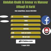 Abdullah Khalid Al Ammar vs Mansour Althaqfi Al Harbi h2h player stats