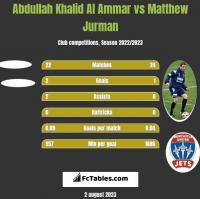Abdullah Khalid Al Ammar vs Matthew Jurman h2h player stats