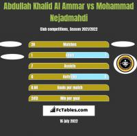 Abdullah Khalid Al Ammar vs Mohammad Nejadmahdi h2h player stats