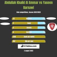 Abdullah Khalid Al Ammar vs Yaseen Barnawi h2h player stats