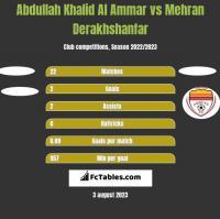 Abdullah Khalid Al Ammar vs Mehran Derakhshanfar h2h player stats