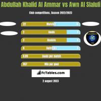 Abdullah Khalid Al Ammar vs Awn Al Slaluli h2h player stats