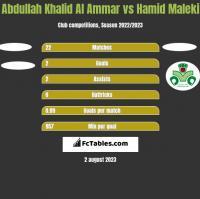 Abdullah Khalid Al Ammar vs Hamid Maleki h2h player stats