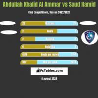 Abdullah Khalid Al Ammar vs Saud Hamid h2h player stats