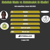 Abdullah Madu vs Abdulmalek Al-Khaibri h2h player stats
