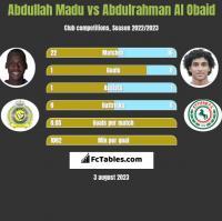Abdullah Madu vs Abdulrahman Al Obaid h2h player stats