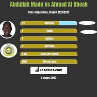 Abdullah Madu vs Ahmad Al Hbeab h2h player stats