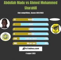 Abdullah Madu vs Ahmed Mohammed Sharahili h2h player stats