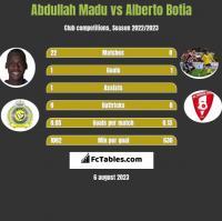 Abdullah Madu vs Alberto Botia h2h player stats