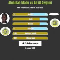 Abdullah Madu vs Ali Al Awjami h2h player stats