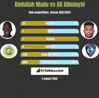 Abdullah Madu vs Ali Albulayhi h2h player stats