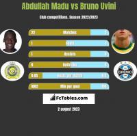 Abdullah Madu vs Bruno Uvini h2h player stats