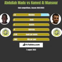 Abdullah Madu vs Hamed Al Mansour h2h player stats