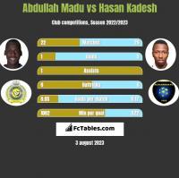 Abdullah Madu vs Hasan Kadesh h2h player stats