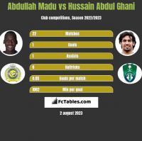 Abdullah Madu vs Hussain Abdul Ghani h2h player stats