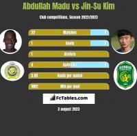 Abdullah Madu vs Jin-Su Kim h2h player stats