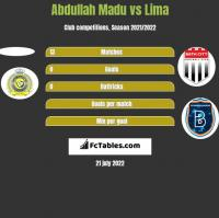 Abdullah Madu vs Lima h2h player stats