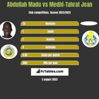 Abdullah Madu vs Medhi-Tahrat Jean h2h player stats
