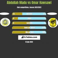 Abdullah Madu vs Omar Hawsawi h2h player stats