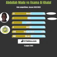 Abdullah Madu vs Osama Al Khalaf h2h player stats