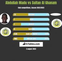 Abdullah Madu vs Sultan Al Ghanam h2h player stats