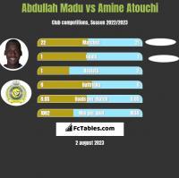 Abdullah Madu vs Amine Atouchi h2h player stats