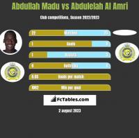 Abdullah Madu vs Abdulelah Al Amri h2h player stats