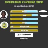 Abdullah Madu vs Abdullah Tarmin h2h player stats
