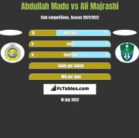 Abdullah Madu vs Ali Majrashi h2h player stats