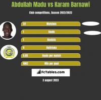 Abdullah Madu vs Karam Barnawi h2h player stats