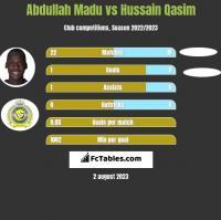 Abdullah Madu vs Hussain Qasim h2h player stats