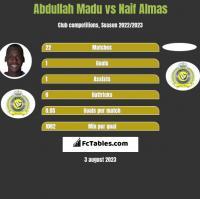 Abdullah Madu vs Naif Almas h2h player stats