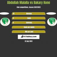 Abdullah Malalla vs Bakary Kone h2h player stats