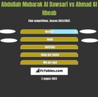 Abdullah Mubarak Al Dawsari vs Ahmad Al Hbeab h2h player stats
