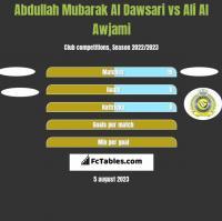 Abdullah Mubarak Al Dawsari vs Ali Al Awjami h2h player stats