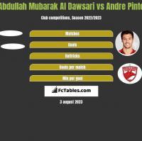 Abdullah Mubarak Al Dawsari vs Andre Pinto h2h player stats