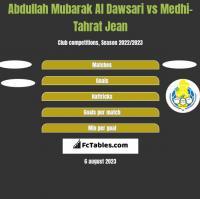 Abdullah Mubarak Al Dawsari vs Medhi-Tahrat Jean h2h player stats