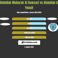 Abdullah Mubarak Al Dawsari vs Abdullah Al Yousif h2h player stats