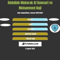 Abdullah Mubarak Al Dawsari vs Mohammed Naji h2h player stats